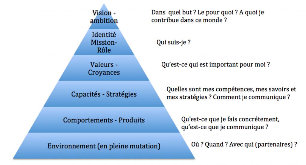 Intelligence Collective - Pyramide des niveaux logiques
